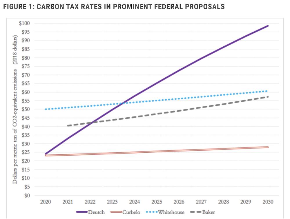 Carbon Tax Graph
