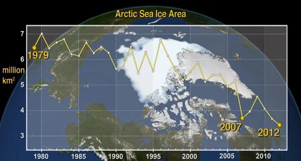 Arctic Ice Diagram