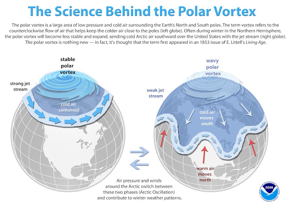 Polar Vortex Diagram