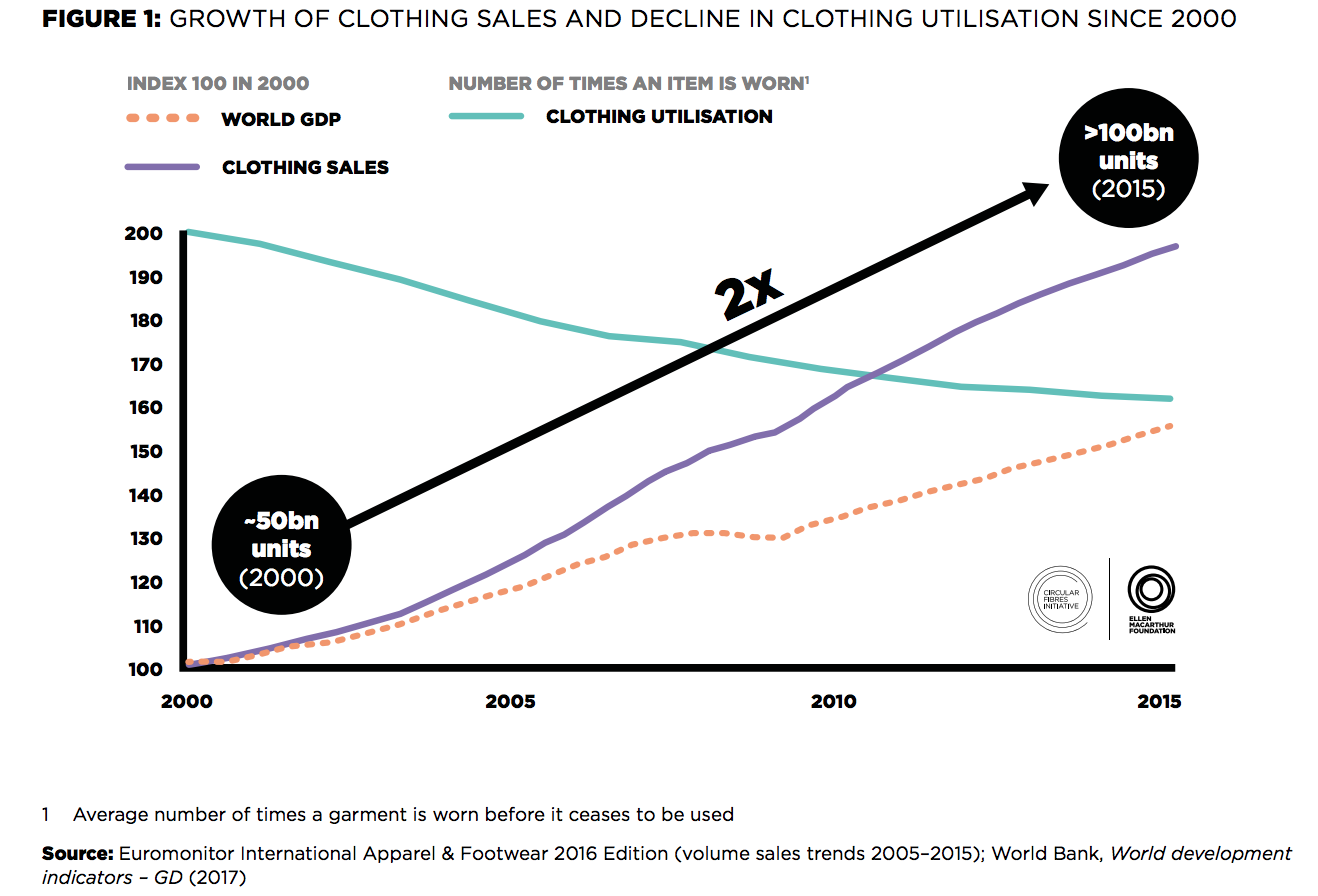 Clothing Sales Chart
