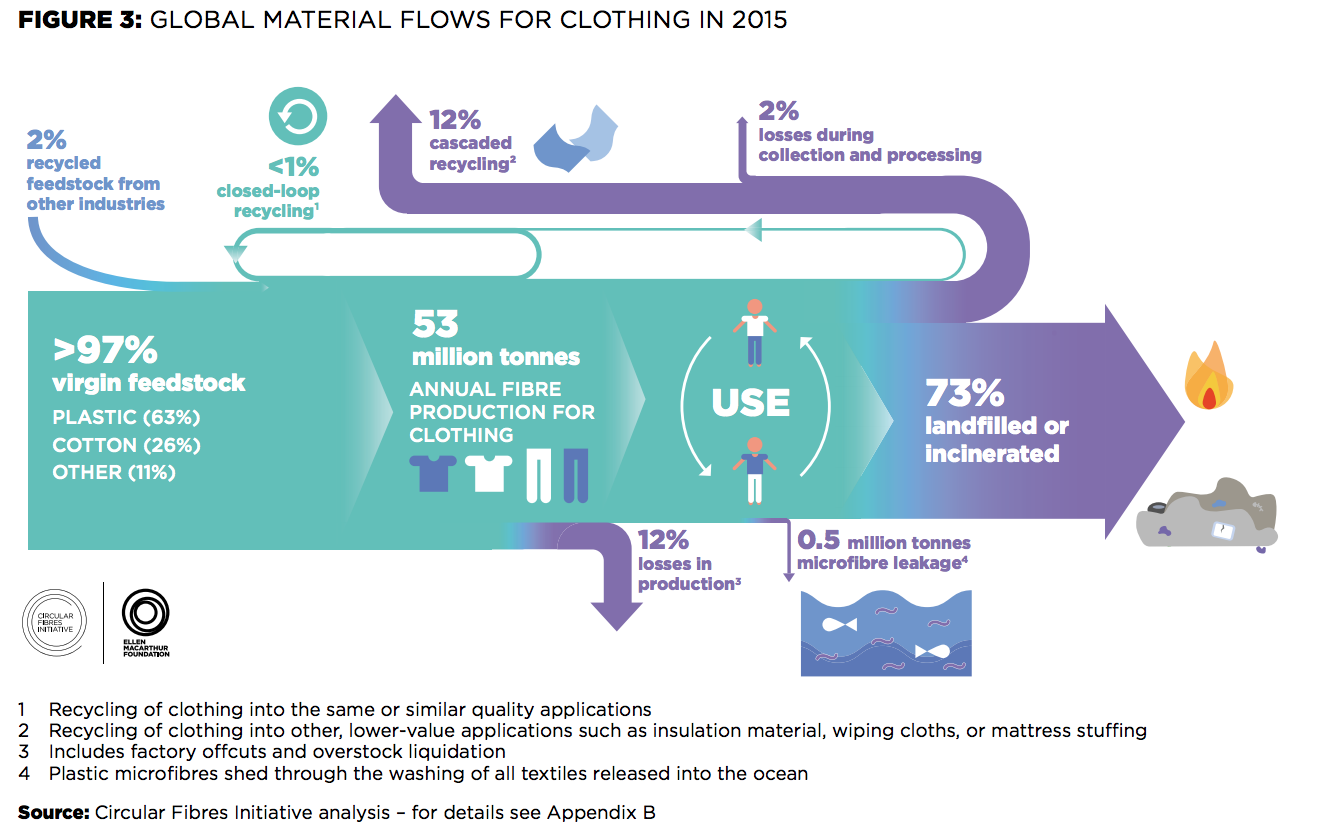 Material Flows Chart