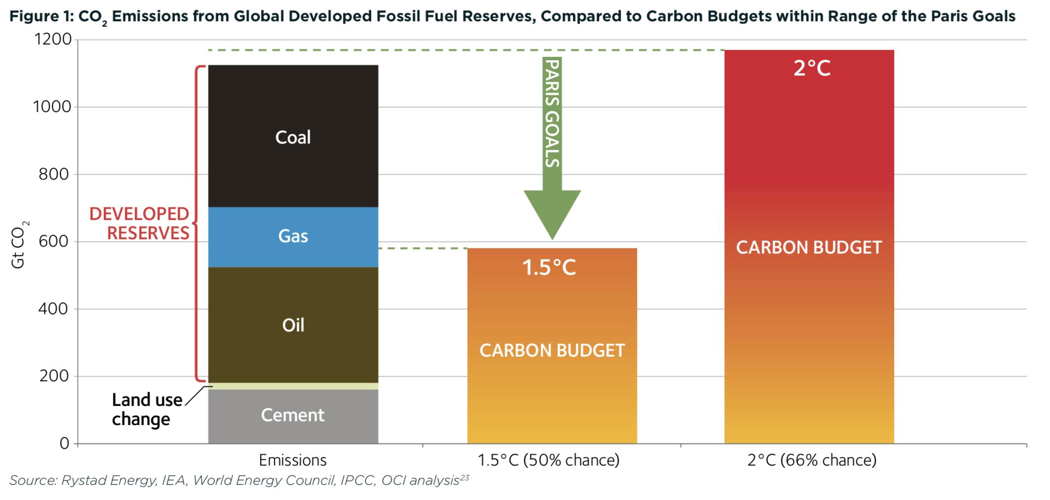 Co2 Emission Paths