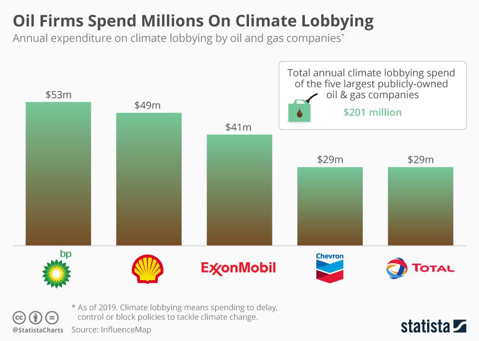 Oil Company Lobbying
