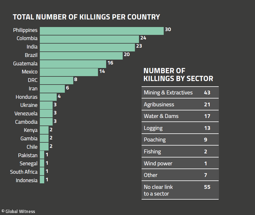 Killings per Country